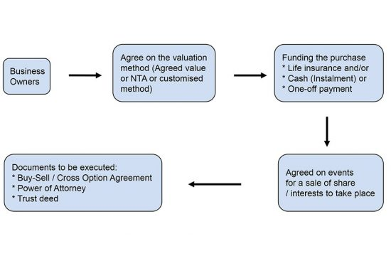 How to set up business value protection trust?